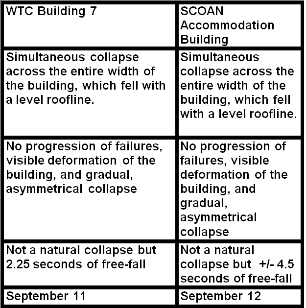 comparing scoan wtc